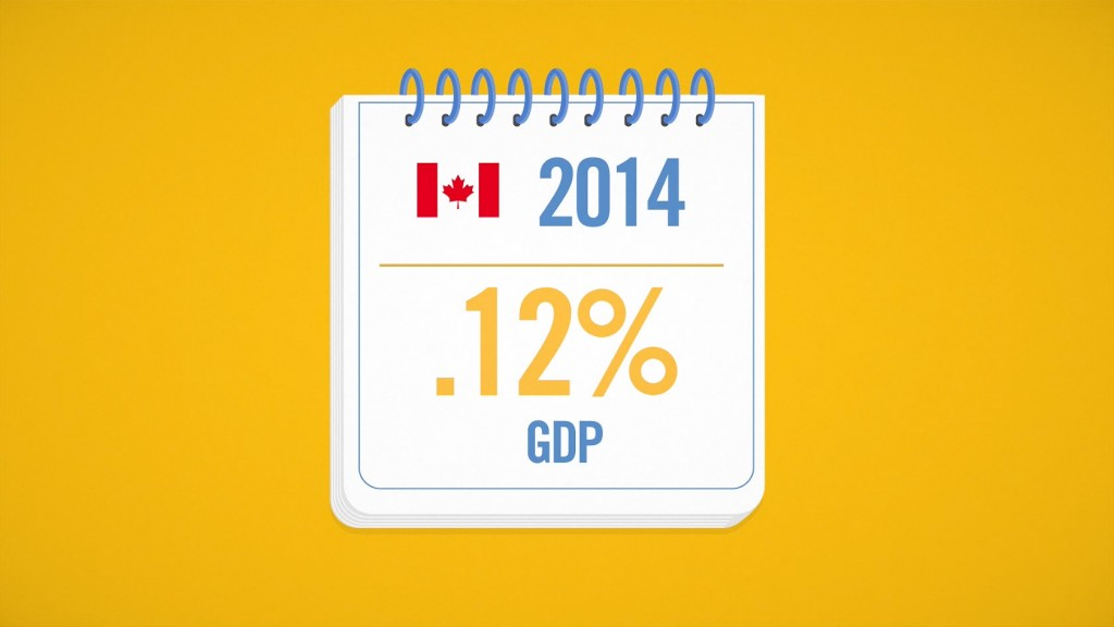 Canada in 2014 .12% GDP